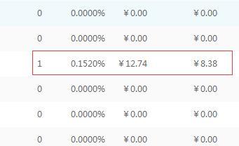 360联盟高价关键词点击一次8.38元