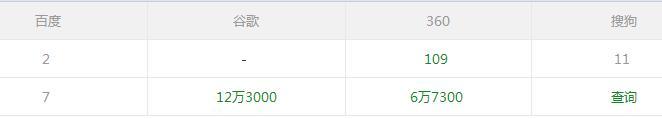 百度联盟账号申请:仅收录2篇文章的网站是如何成功下号的