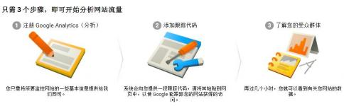 英文seo优化技术 Goolge analytics