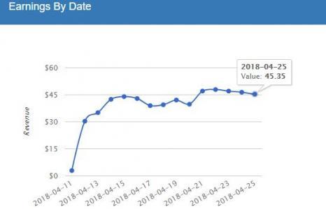 从Google Adsense换到Mediavine联盟收入提升80%