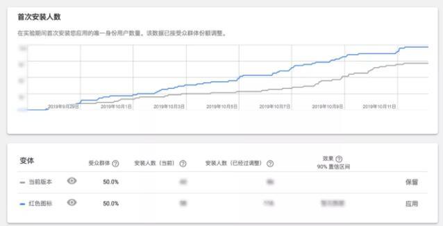 怎么提高AppStore的下载转化率?