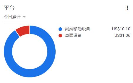 谷歌联盟PC端和移动端收益对比!