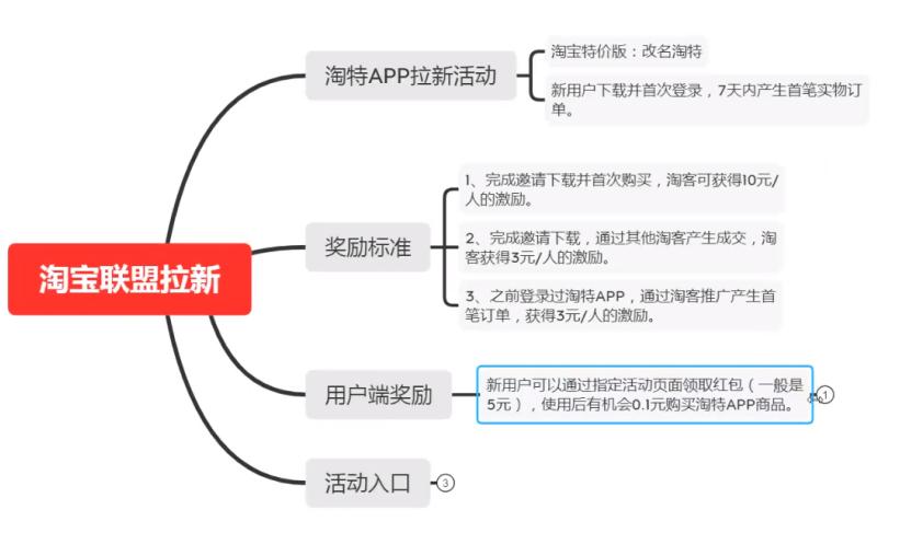 淘特app推广怎么对接平台?(2种方式)